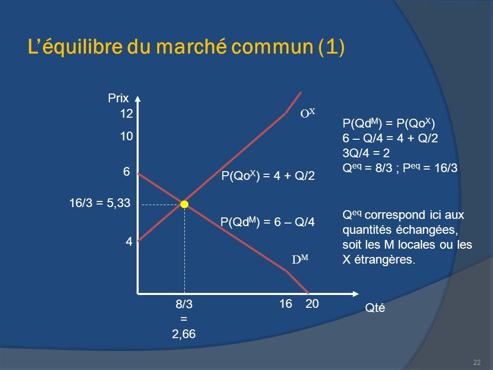 L'équilibre du marché commun (1)