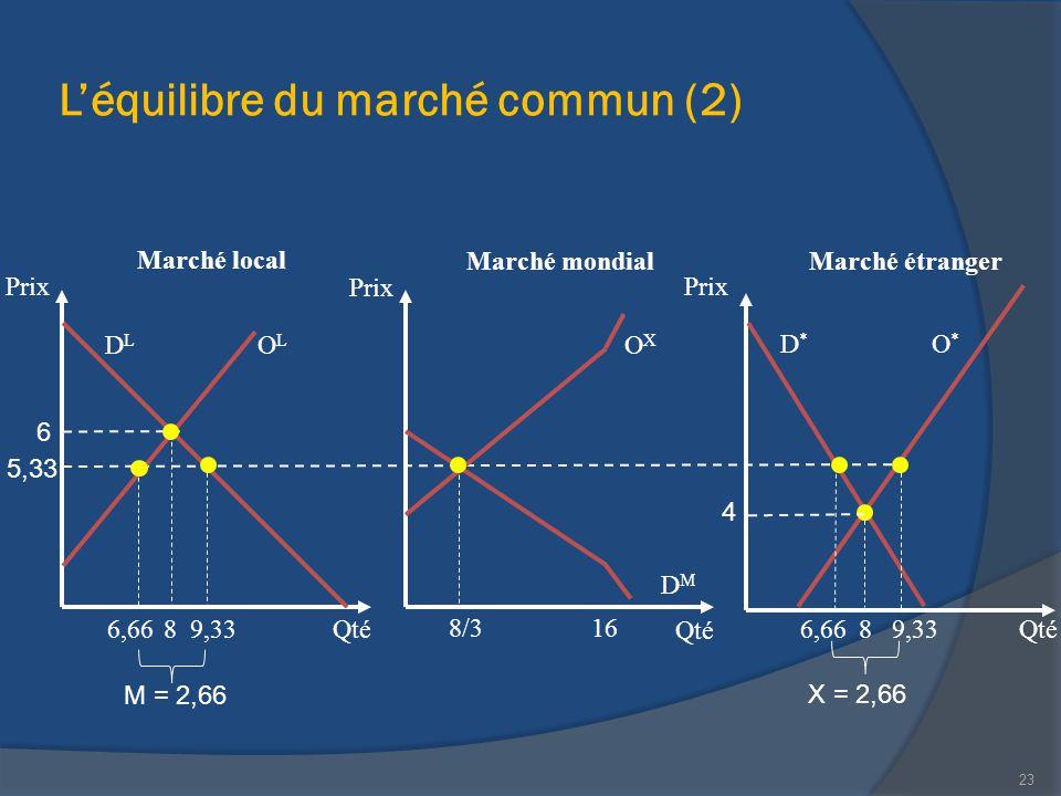L'équilibre du marché commun (2)