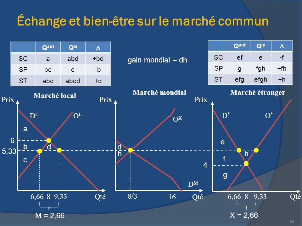 Échange et bien-être sur le marché commun