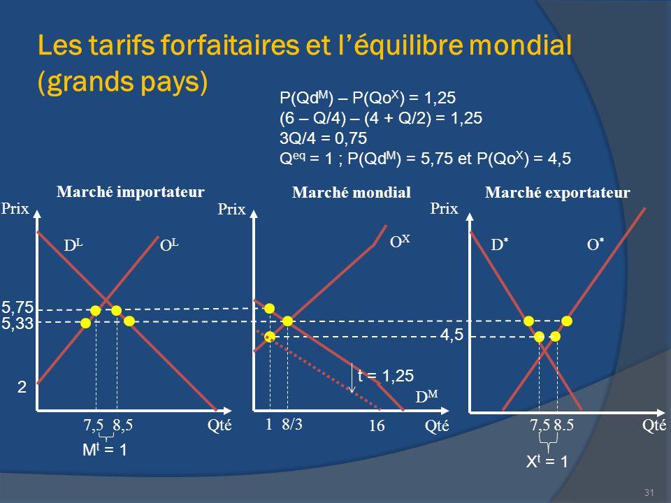 Les tarifs forfaitaires et l'équilibre mondial (grands pays)