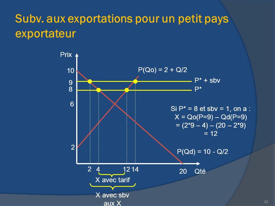 Subv. aux exportations pour un petit pays exportateur