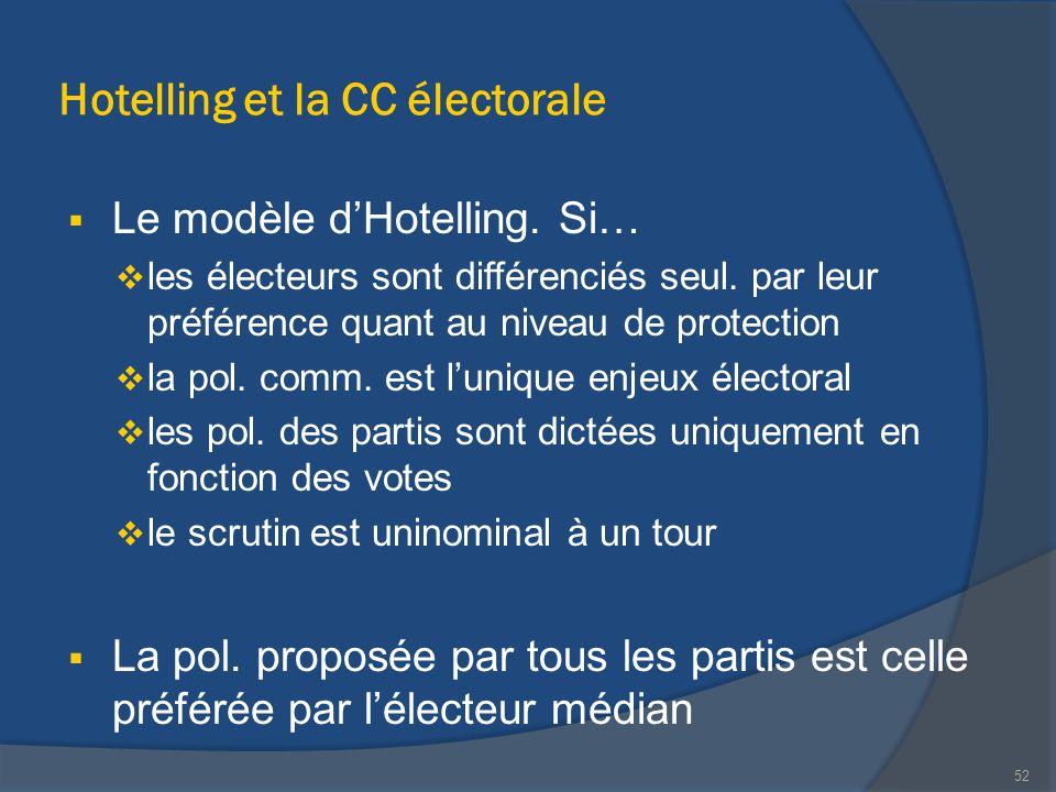 Hotelling et la CC électorale