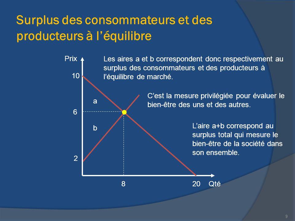 Surplus des consommateurs et des producteurs à l'équilibre