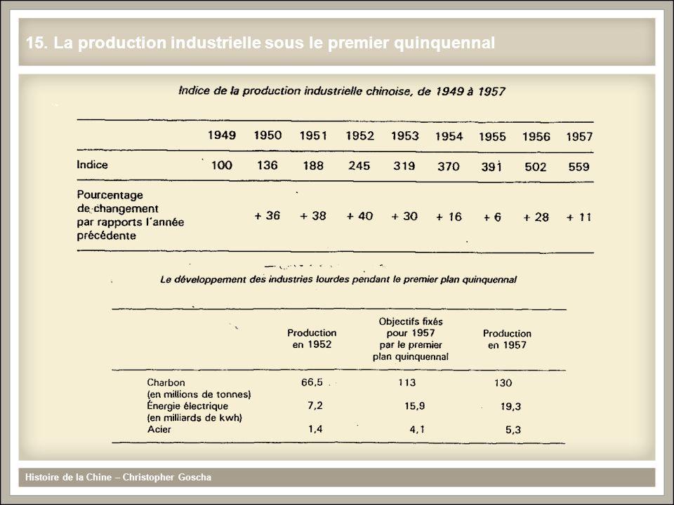 15. La production industrielle sous le premier quinquennal