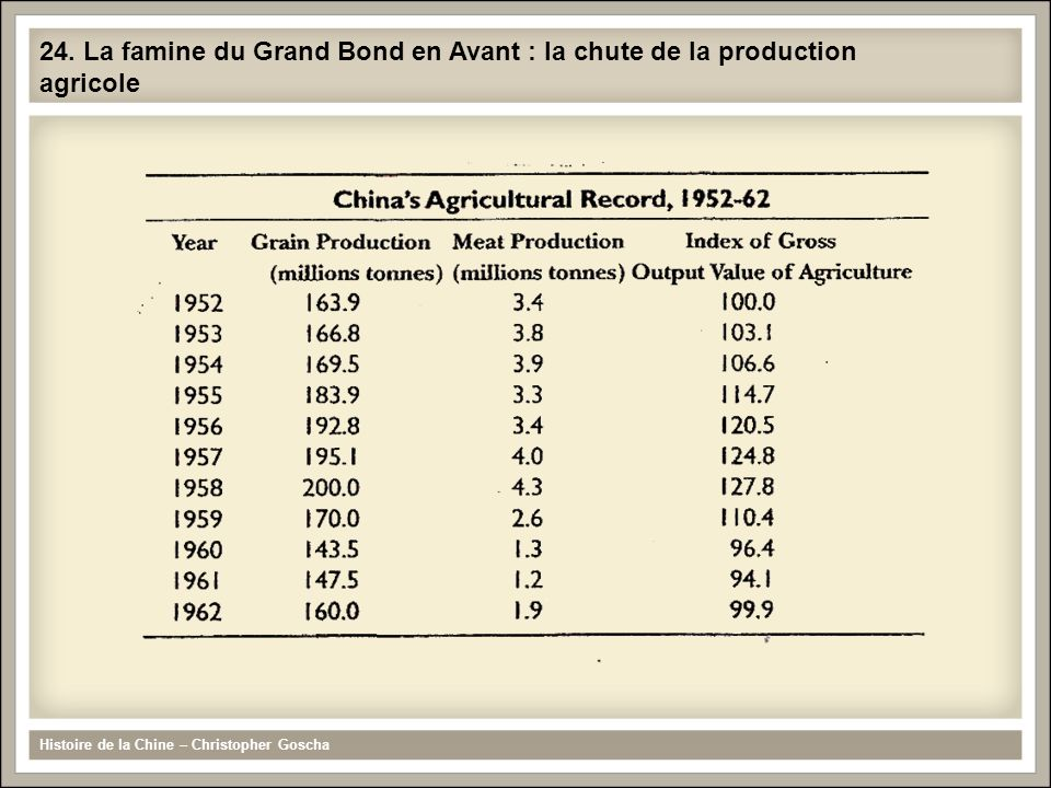 24. La famine du Grand Bond en Avant : la chute de la production agricole