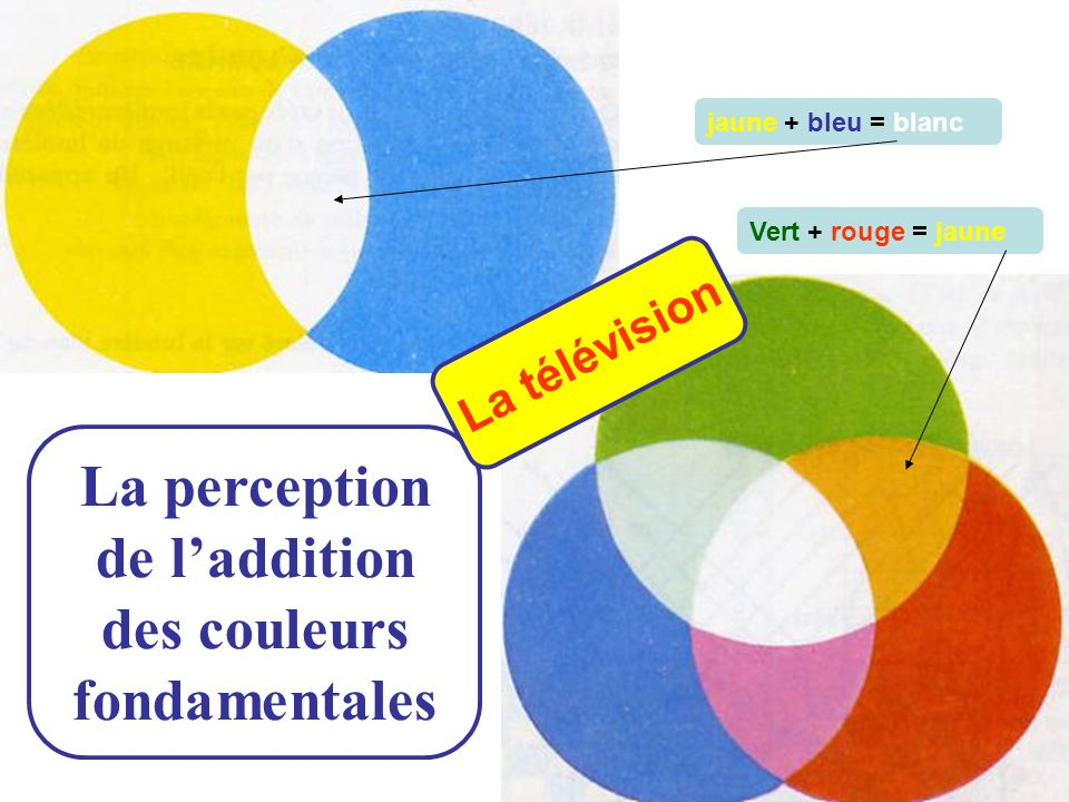 La perception de l'addition des couleurs fondamentales