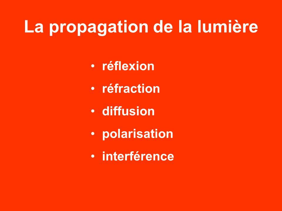 La propagation de la lumière