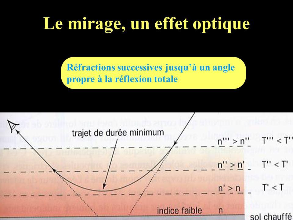 Le mirage, un effet optique