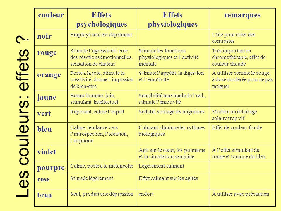 Effets psychologiques Effets physiologiques