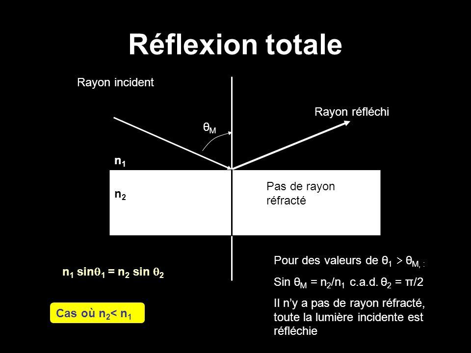 Réflexion totale Rayon incident Rayon réfléchi θM n1