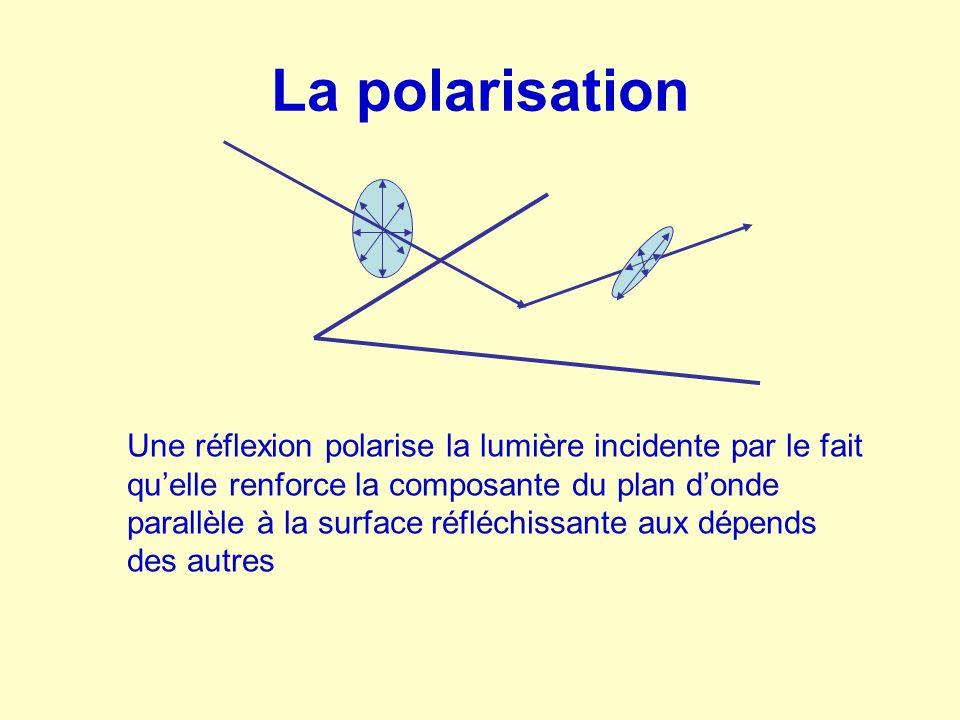 La polarisation