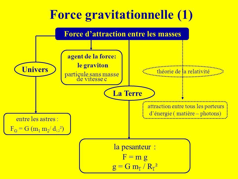 Force gravitationnelle (1)