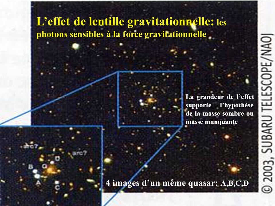 L'effet de lentille gravitationnelle: les photons sensibles à la force gravitationnelle