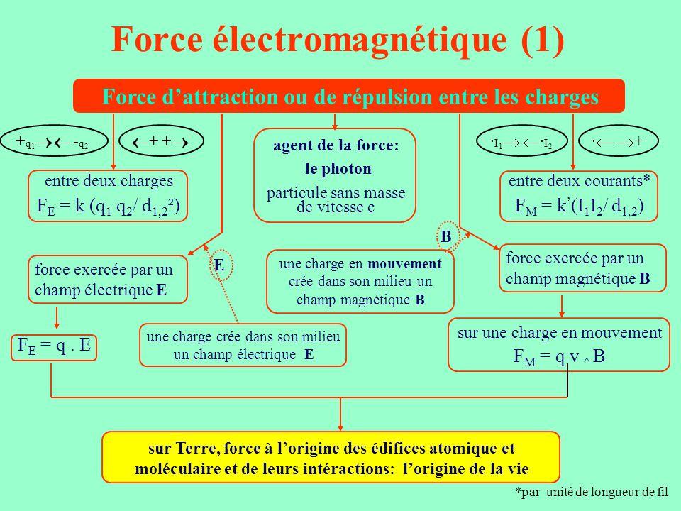 Force électromagnétique (1)
