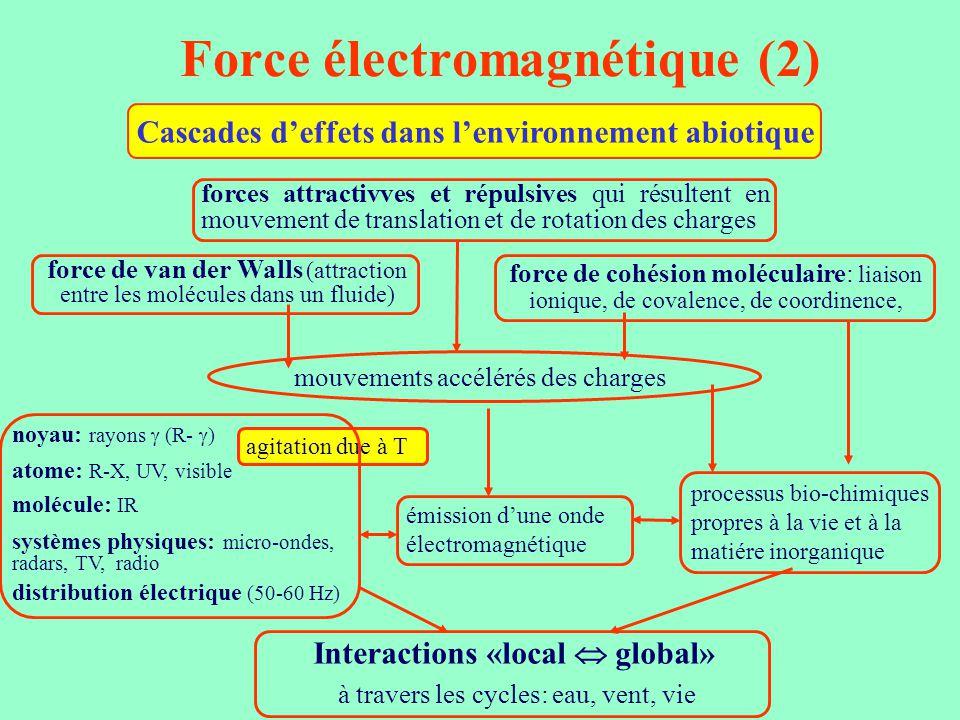Force électromagnétique (2)