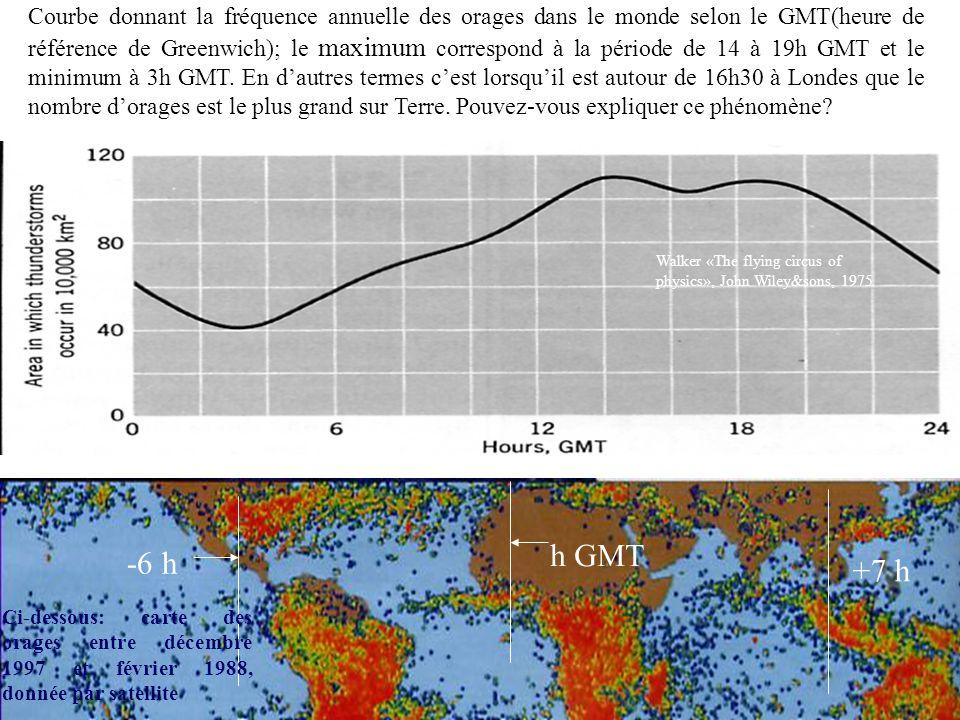 Courbe donnant la fréquence annuelle des orages dans le monde selon le GMT(heure de référence de Greenwich); le maximum correspond à la période de 14 à 19h GMT et le minimum à 3h GMT. En d'autres termes c'est lorsqu'il est autour de 16h30 à Londes que le nombre d'orages est le plus grand sur Terre. Pouvez-vous expliquer ce phénomène