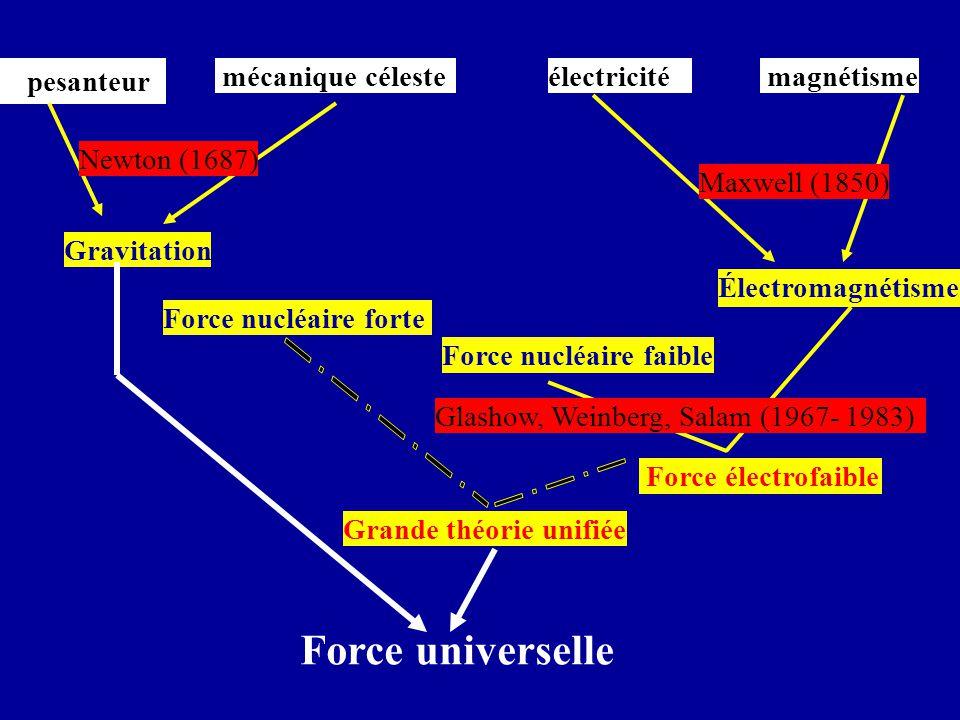 Force universelle pesanteur mécanique céleste électricité magnétisme