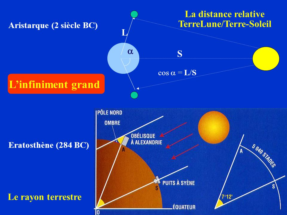 La distance relative TerreLune/Terre-Soleil