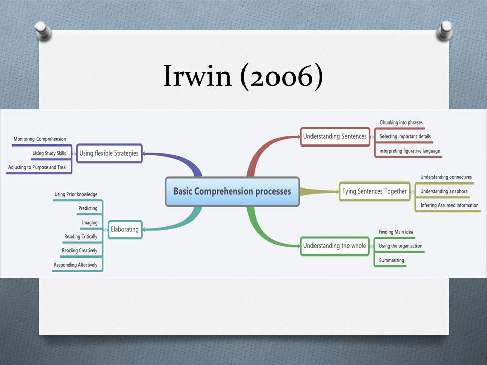 Irwin (2006) Refaire le modèle en mieux.