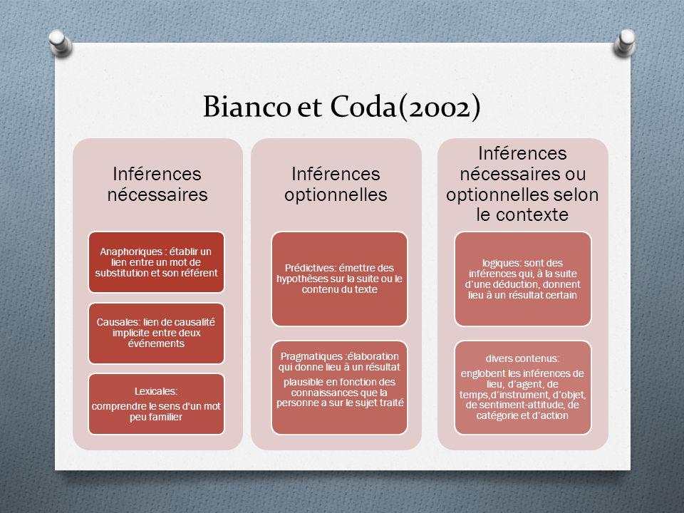 Bianco et Coda(2002) Inférences nécessaires Inférences optionnelles