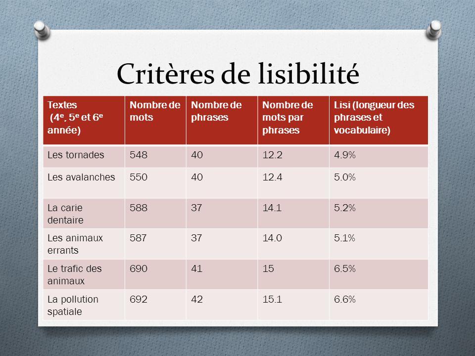 Critères de lisibilité