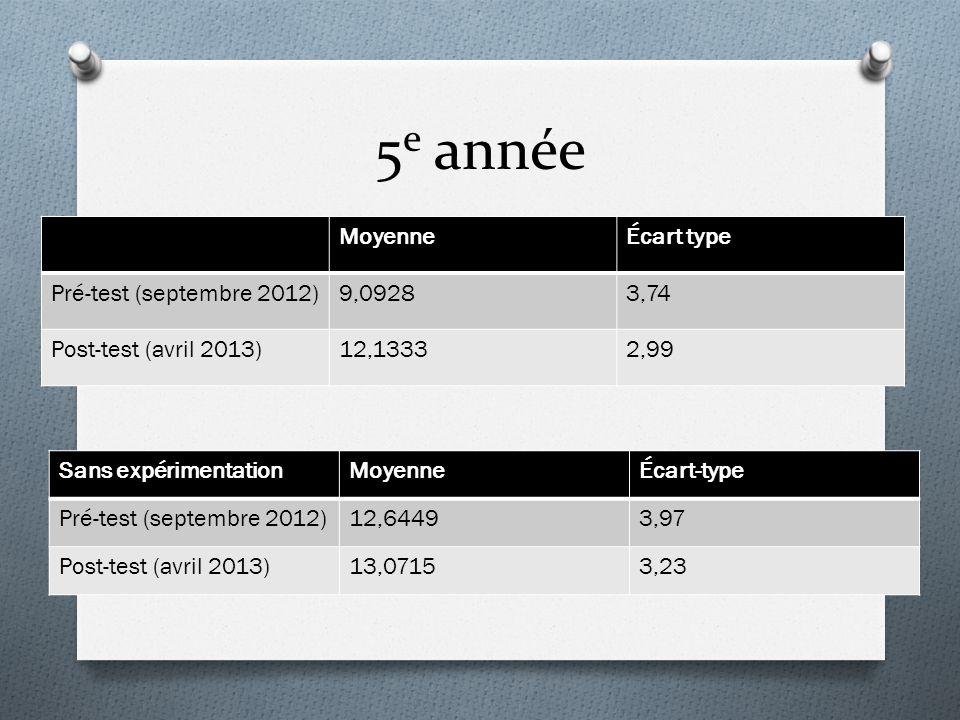 5e année Moyenne Écart type Pré-test (septembre 2012) 9,0928 3,74