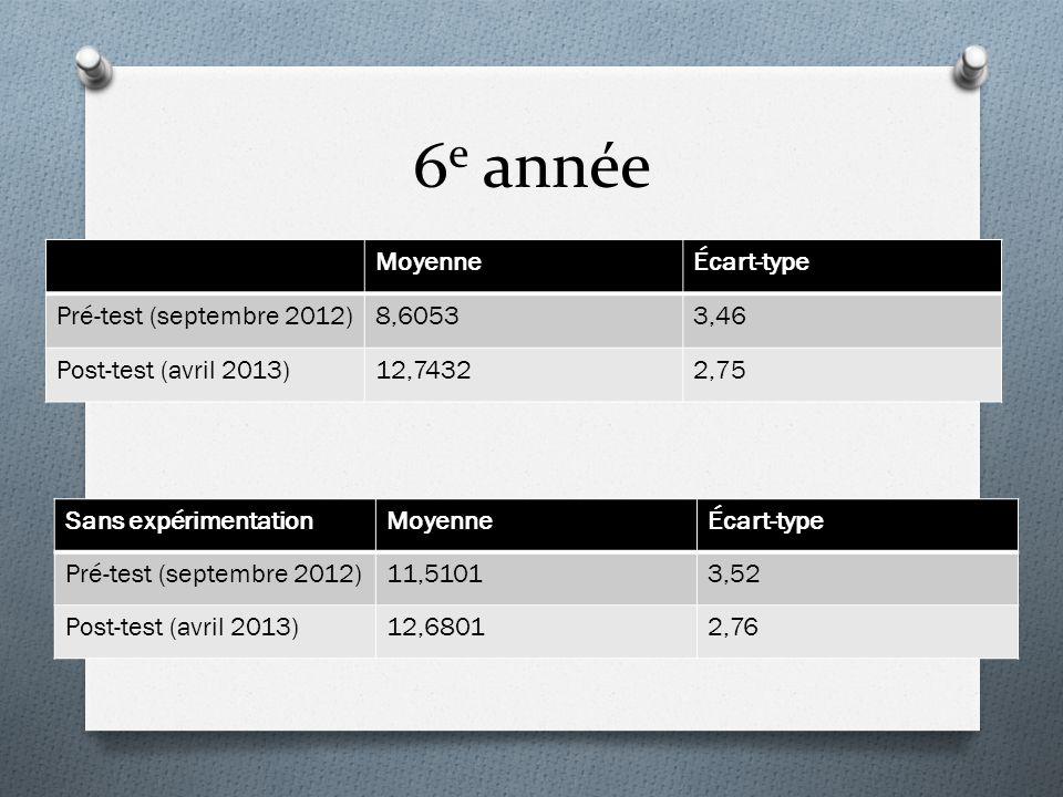 6e année Moyenne Écart-type Pré-test (septembre 2012) 8,6053 3,46