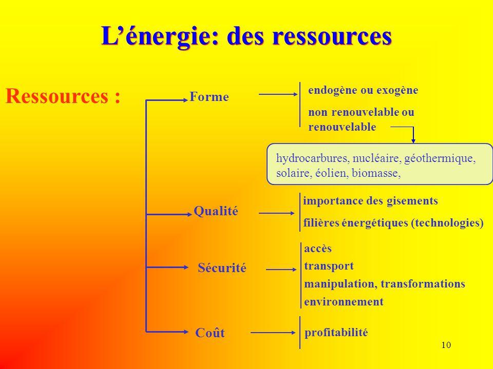 L'énergie: des ressources