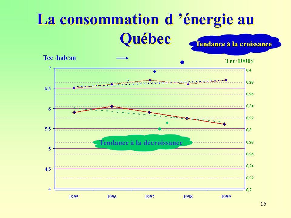 La consommation d 'énergie au Québec