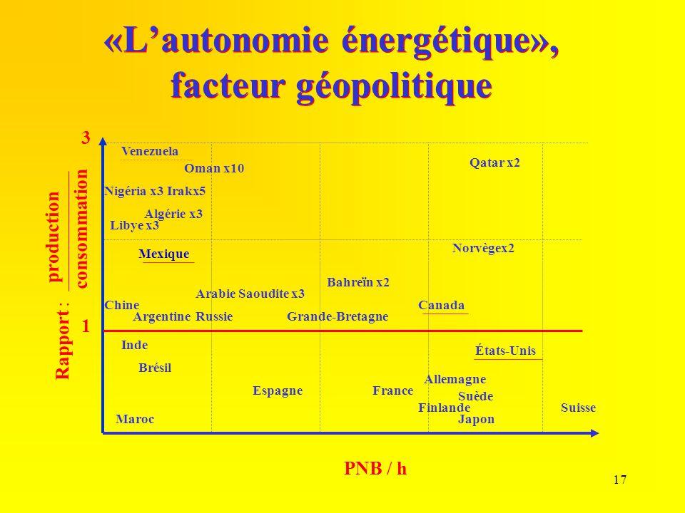 «L'autonomie énergétique», facteur géopolitique