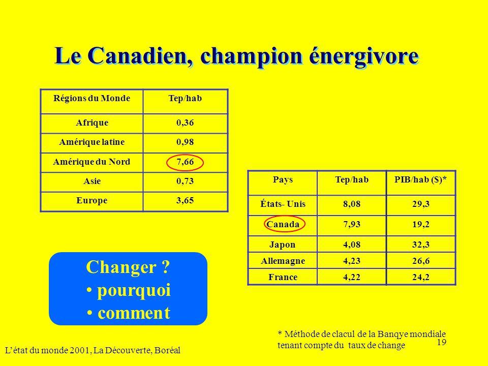 Le Canadien, champion énergivore