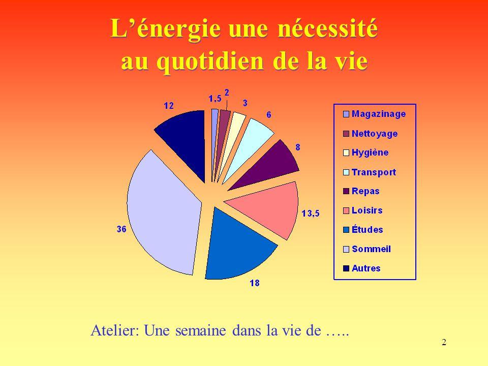 L'énergie une nécessité au quotidien de la vie
