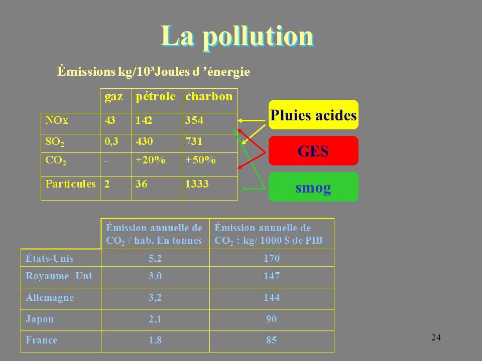 La pollution Pluies acides GES smog Émissions kg/10³Joules d 'énergie