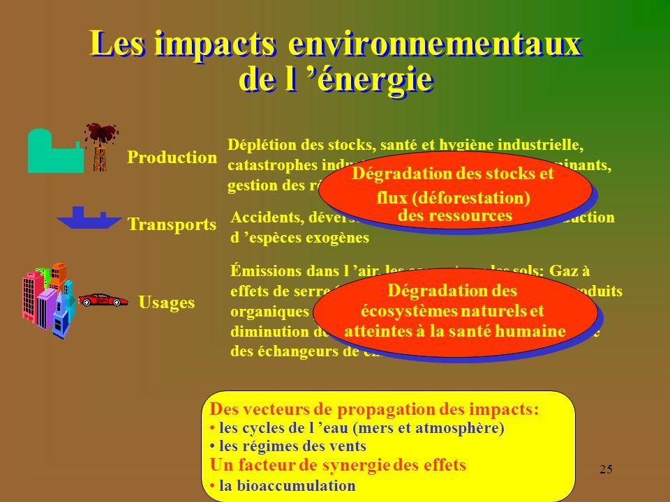 Les impacts environnementaux de l 'énergie