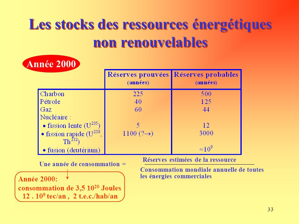 Les stocks des ressources énergétiques non renouvelables