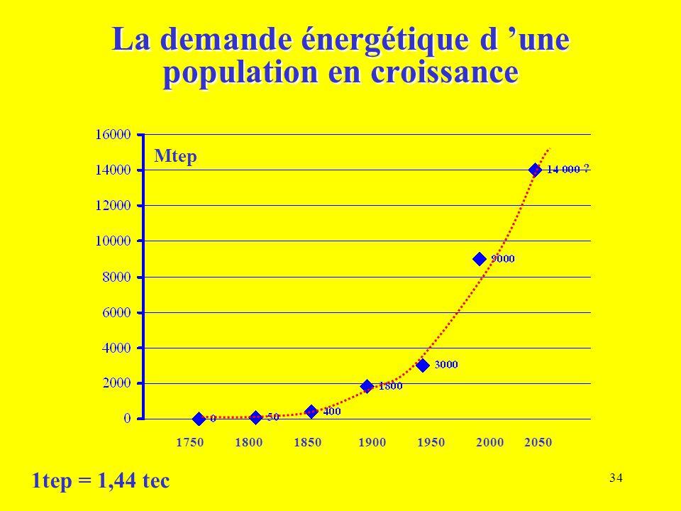 La demande énergétique d 'une population en croissance