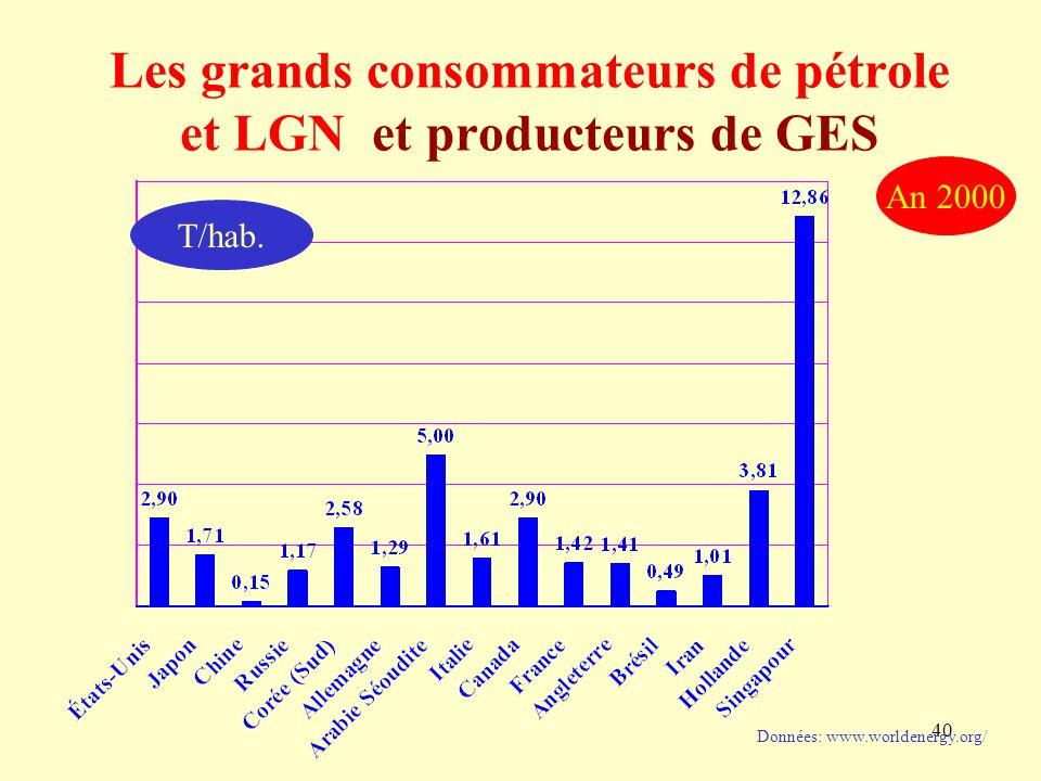 Les grands consommateurs de pétrole et LGN et producteurs de GES