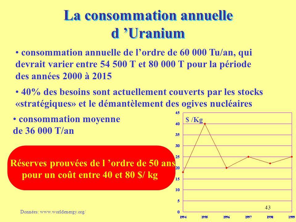 La consommation annuelle d 'Uranium