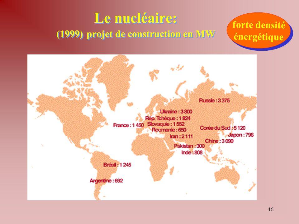 Le nucléaire: (1999) projet de construction en MW