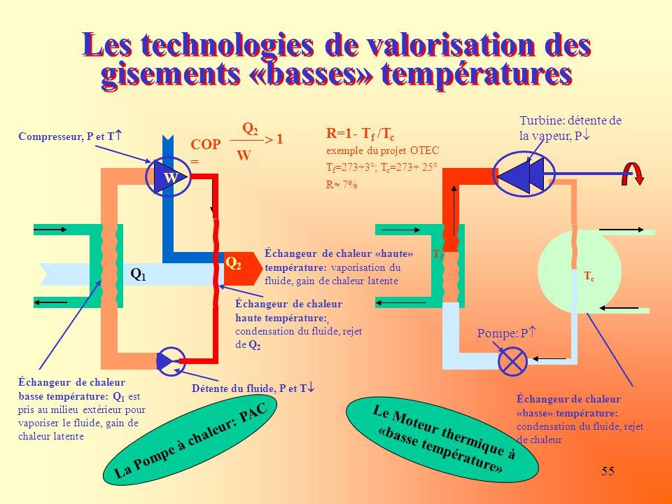 Les technologies de valorisation des gisements «basses» températures