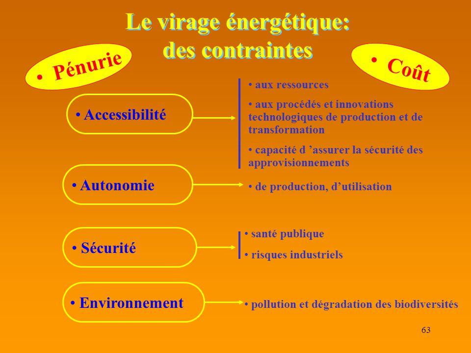 Le virage énergétique: des contraintes