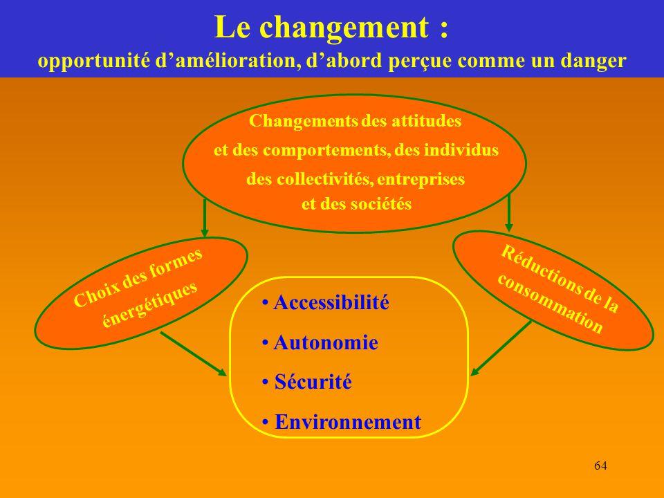 Le changement : opportunité d'amélioration, d'abord perçue comme un danger
