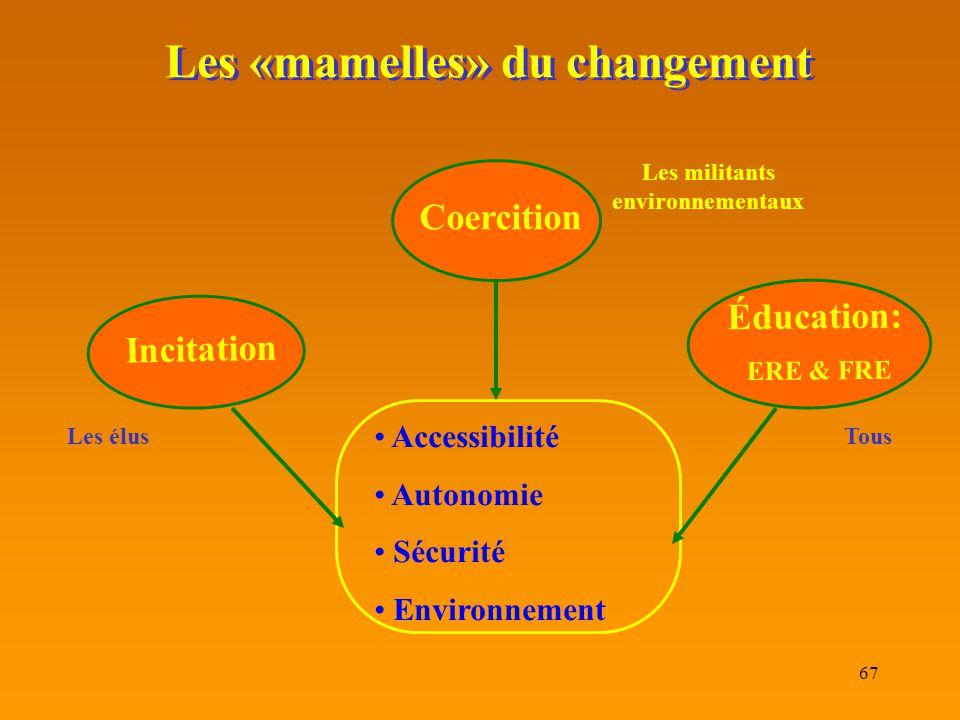 Les «mamelles» du changement