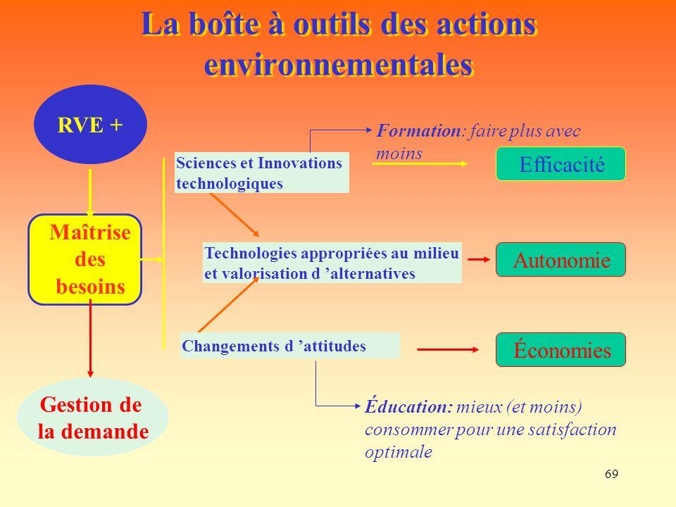 La boîte à outils des actions environnementales