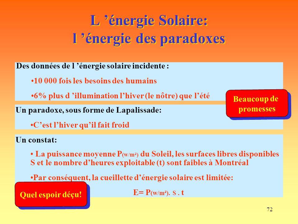 L 'énergie Solaire: l 'énergie des paradoxes