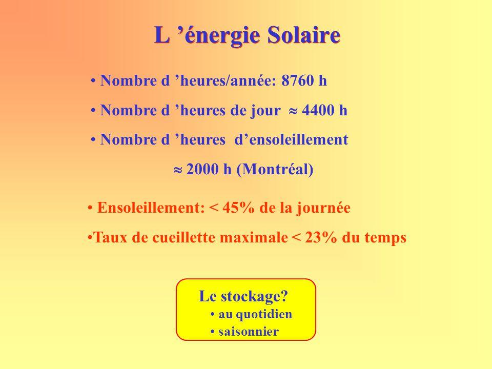 L 'énergie Solaire Nombre d 'heures/année: 8760 h