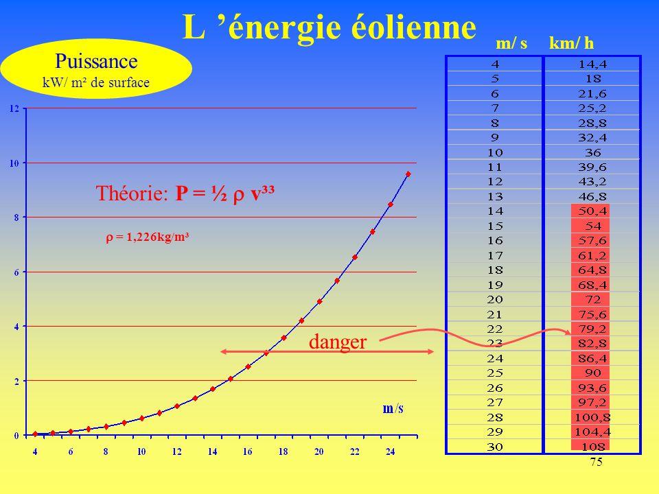 L 'énergie éolienne Puissance Théorie: P = ½  v³³ danger m/ s km/ h