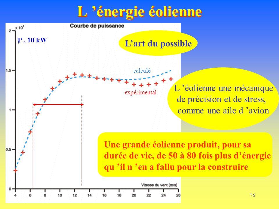 L 'énergie éolienne L'art du possible L 'éolienne une mécanique