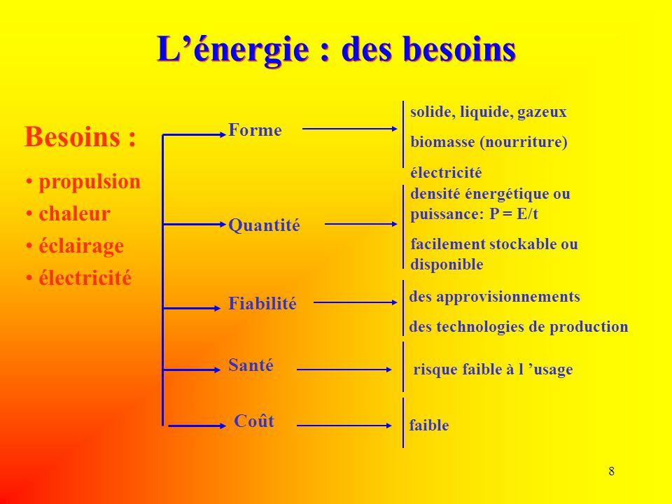 L'énergie : des besoins
