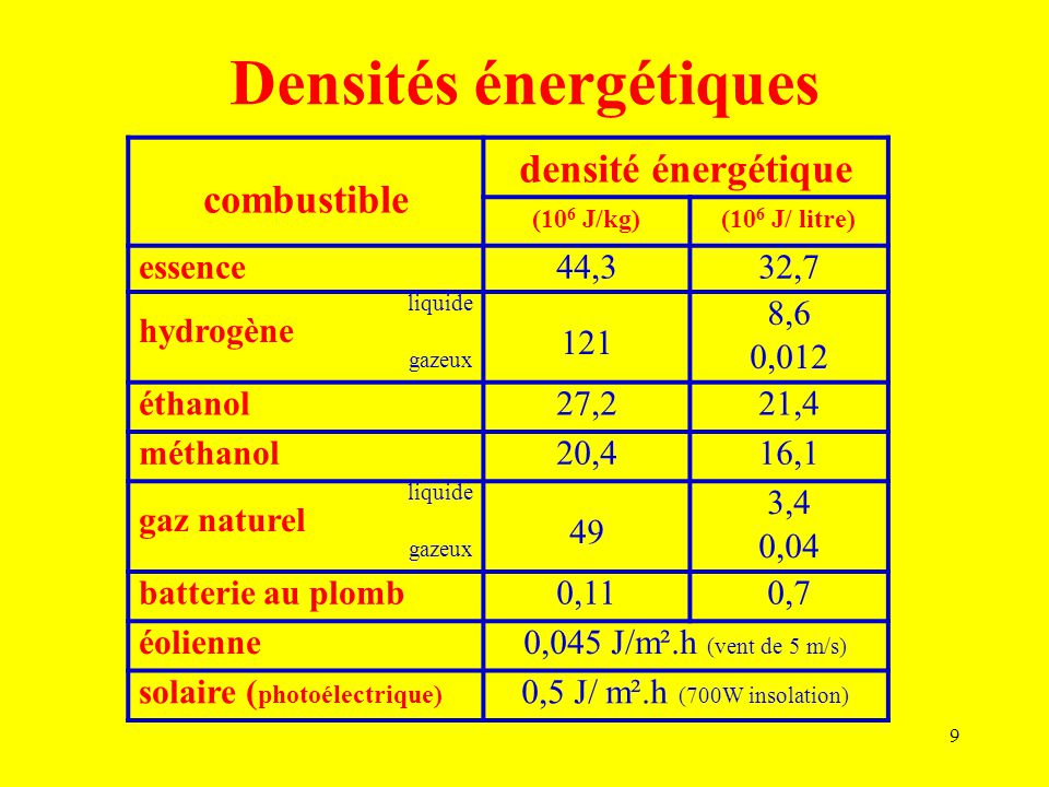 Densités énergétiques
